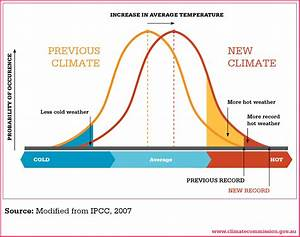 Weather@home ANZ 2013: the causes of recent heatwaves and ...