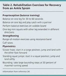 A Case Study Guide To Ankle Injuries