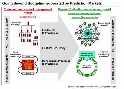 Management Budgeting Beyond Wisdom Crowds Prediction Markets