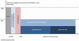 Absicherung Berechnen : finanzielle leistungen bei krankheit information und offerten f r pensionskasse 2 s ule bvg ~ Themetempest.com Abrechnung