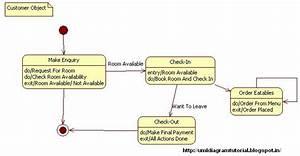 Unified Modeling Language  Hotel Management System