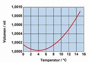 Wasservolumen Berechnen : thermische eigenschaften der materie festk rper und fl ssigkeiten ~ Themetempest.com Abrechnung