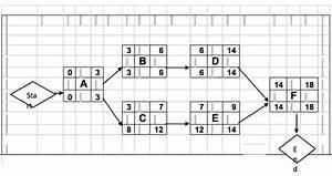 Project Management Mathematics  Planning   U2013 Part 1
