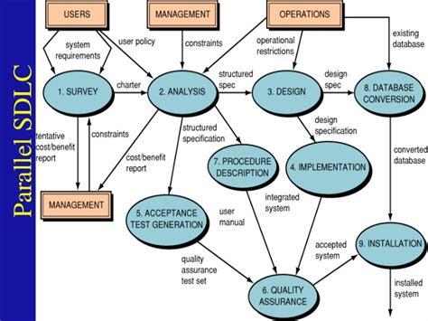Sdlc System Development Life Cycle (sdlc