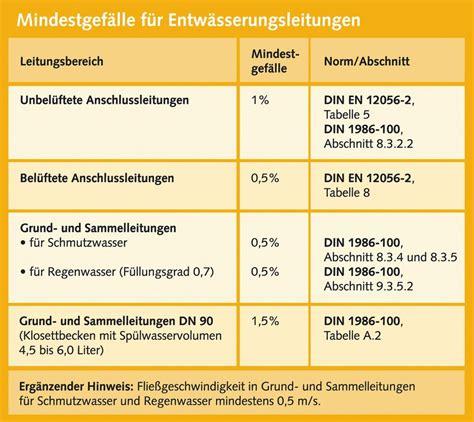 Tipps So Bleibt Der Keller Trocken by Abwasserleitung Verlegen Das Sind Luftig Allidina