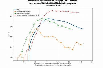 United States Cases America Covid Animated Coronavirus