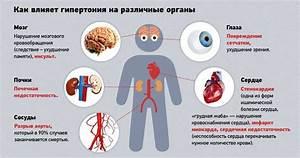 Лечение свердловской области гипертония