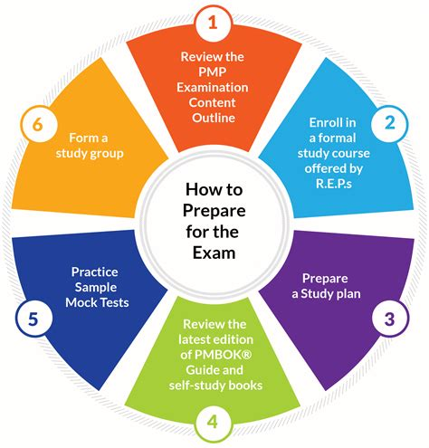 How To Prepare For Pmp Exam  Project Management Professional (pmp