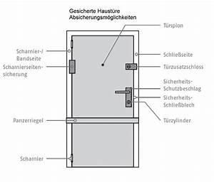 Einbruchschutz Selber Bauen : einbruch in k ln einbruchschutz und mechanische sicherheit ~ Michelbontemps.com Haus und Dekorationen