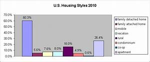 Type Of Living Arrangements From 1983 To 2012
