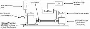 Schematic Diagram For Engine Performance Testing Setup