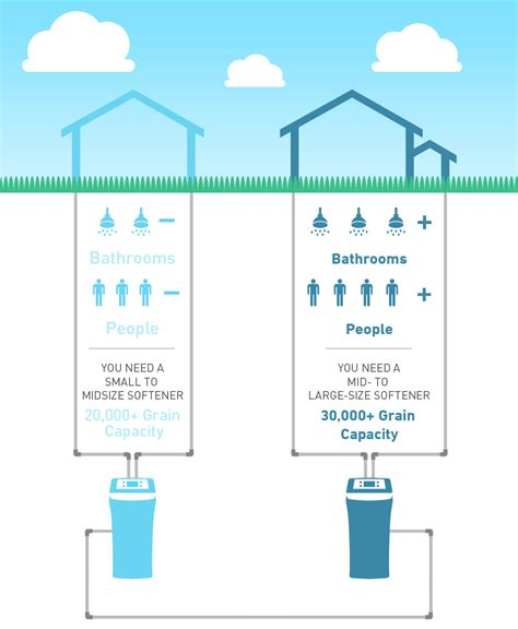 Water Diagram by How To Choose A Water Softener For Your Home Step By