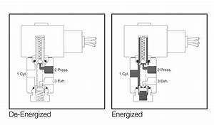 Solenoid Valve Technology