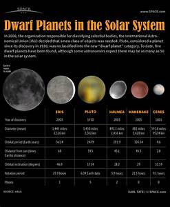 Dwarf Planets of Our Solar System (Infographic)