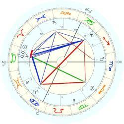 jean gabin natal chart albert simonin horoscope for birth date 18 april 1905