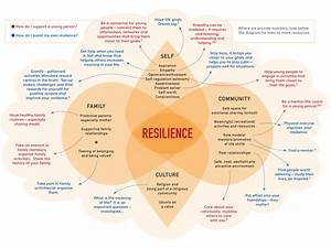 U00bb How Do We Support The Resilience Of Young People