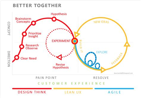 What Does Lean Ux Have That I Don't? [part 1 Of 3] Lithespeed