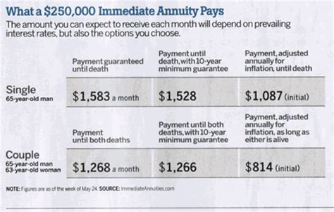 Immediate Annuity Options & Tradeoffs — My Money Blog. Hvac Computer Software Consolidate Bills Loan. Family Counseling Center For Recovery. Discount Carpet Installation. Infected Newborn Belly Button. Degree International Studies. Largest College In The World. Culinary Summer Programs Html Email Templates. Transcript Translation Service