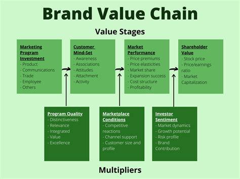 The Brand Value Chain | Alex on Marketing