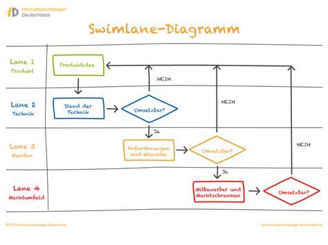 swimlane diagramm innovationsmanager deutschland