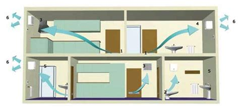 ventilation cuisine gaz vmr la ventilation mécanique répartie