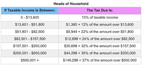 What The 2018 Tax Brackets, Standard Deductions And More