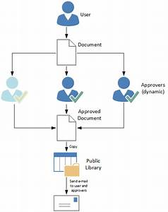 how to create a sharepoint approval workflow with 3 With sharepoint document library approval workflow