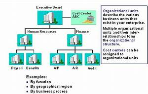 Organizational  Enterprise  Personnel Structure In Sap