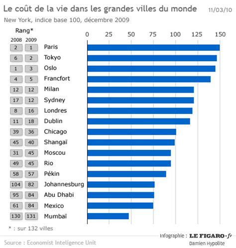classement cuisine mondiale diagramme des villes les plus riches au monde coût de vie