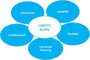 Logistics Management Plan