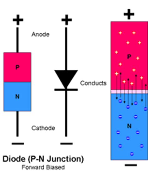 Junction Diode Its Forward Bias Reverse
