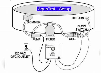 Hayward Salt Generator Aquatrol Chlorine Setup Pool