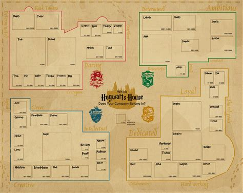 houses blueprints the hogwarts guide to company culture infographic