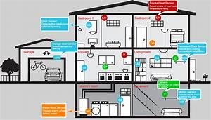 Antifurto Per La Sicurezza Della Casa