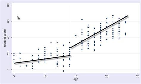 How Can I Run A Piecewise Regression In Stata? Algoritma Dan Flowchart Contoh Tentang Komputer Consort Flow Chart Ppt Olx Gambar Sederhana Skematik Work Process Excel