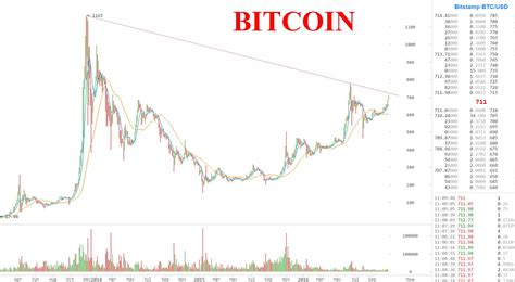 price  bitcoin      ford cars