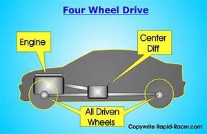 Car Drivetrain Overview