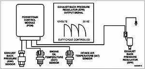 Exhaust Back Pressure Regulator  Epr