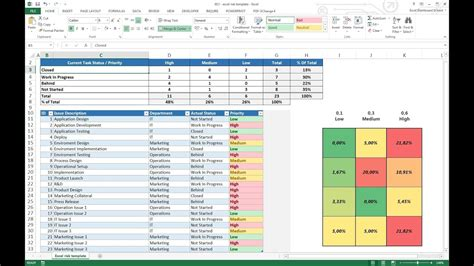 project management excel risk dashboard template youtube