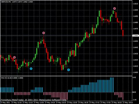 Forex Strategy - Forex Trading Strategies With an Edge on the Market