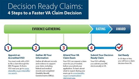 va decision ready claims program expands  include  types  claims vantage point