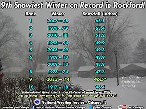 Winter 2013 14 Ranked As Third Coldest Winter For Chicago