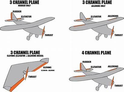 Aerodynamics Plane Rc Aircraft Planes Basic Scale