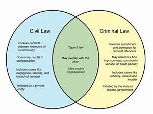 State Law Vs Federal Law Example