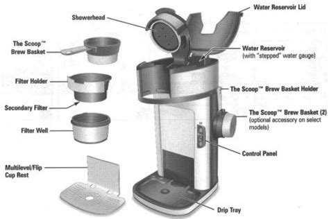 Using it enables the machine to start and stop automatically and steep various parts in the solution. Keurig Coffee Maker Parts Diagram | Reviewmotors.co