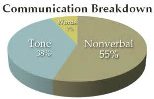 Nonverbal Communication and Culture
