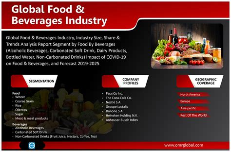 Global Food & Beverages Industry Analysis and Forecast ...