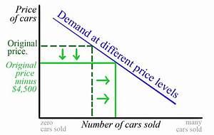 law of demand | Government / Economics Class
