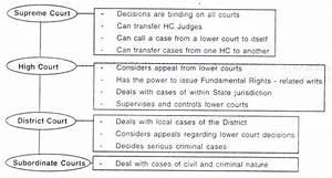 India Subordinate Judiciary  With Diagram