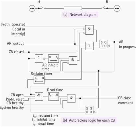 delayed auto reclosing  ehv systems